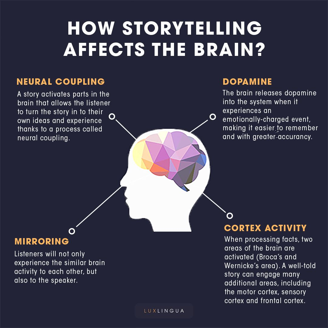 Did you know that storytelling, or using a story for marketing purposes, activates several parts of your brain? 🧠 🤔